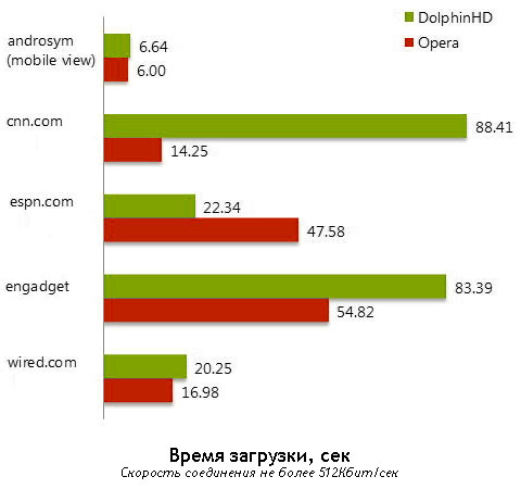 Тест скорости загрузки сайтов Opera Mobile 11.5 и Dolphin HD 7.0.2